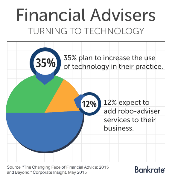 Financial advisers turning to technology