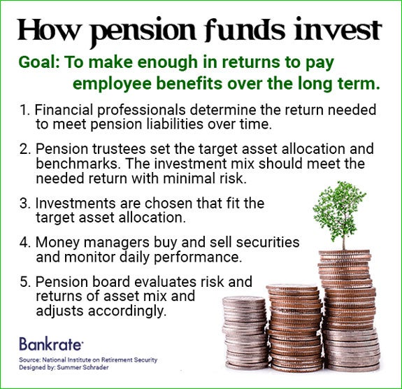 How pension funds invest