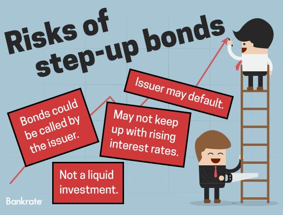 financial dictionary bonds step