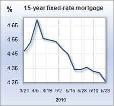 Mortgage rate graph