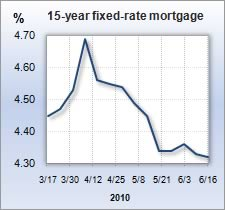 Sdccu mortgage rate
