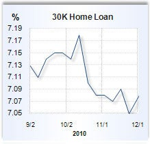 Home equity loan rates for dec 2 2010 for Home equity loan rates