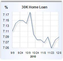 National home equity loan rates for Dec. 9, 2010