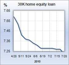 Home equity rate graph