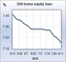 National home equity loan rates for Aug. 12, 2010