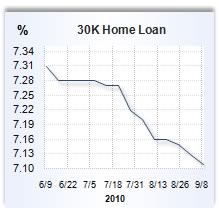 Home equity loan rate graph