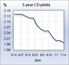 CD rate graph