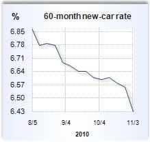 New auto loan rates texas 11
