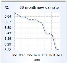 Auto loan rate graph
