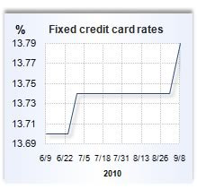 Credit card forex rates when are rates fixed
