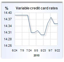 Credit card rate graph