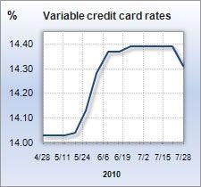 Credit card rate graph