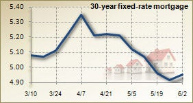 Mortgage rates for June 2, 2010
