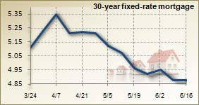 Mortgage rates for June 16, 2010