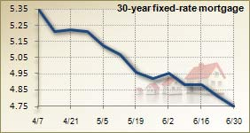 Mortgage rates for June 30, 2010