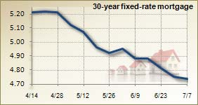 Mortgage rates for July 7, 2010