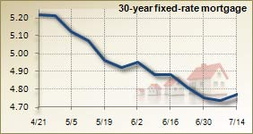 Mortgage rates for July 14, 2010