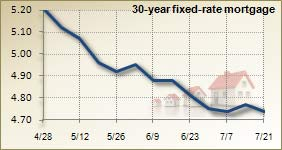 Mortgage rates for July 21 2010