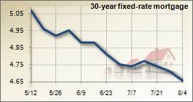 Mortgage rates for July 28, 2010
