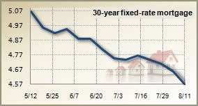 Mortgage rates for August 11, 2010