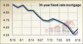 Mortgage rates for August 18, 2010