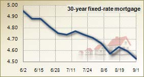 Mortgage rates for September 1 2010