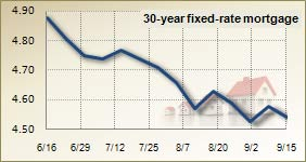 Mortgage rates for September 15, 2010