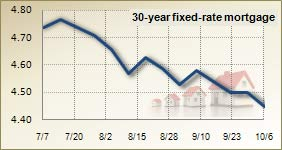 Mortgage rates for Oct. 6, 2010