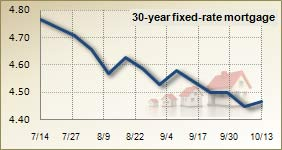 Mortgage rates for October 13, 2010