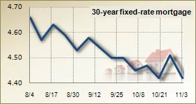 Mortgage rates for Nov. 3, 2010