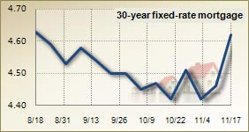 Mortgage rates for Nov. 17, 2010