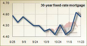 Mortgage rates for Nov. 23, 2010