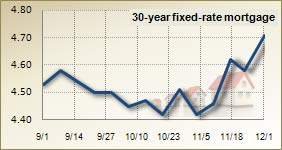 Mortgage rates for Dec. 2, 2010