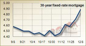 Mortgage rates for Dec. 8, 2010