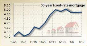 Mortgage rates for Jan. 19, 2010