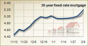 Mortgage rates for Feb. 9, 2011