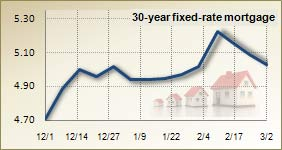 Mortgage rates for March 2, 2011