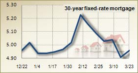 Mortgage rates for March 23, 2011