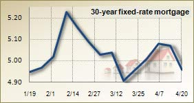 Mortgage rates for April 21, 2011