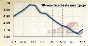 Mortgage rates for June 15, 2011