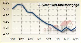 Mortgage rates for June 29, 2011