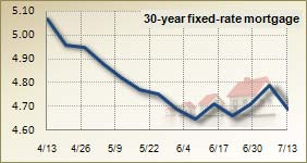 Mortgage rates for July 13, 2011