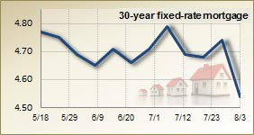 Mortgage rates for August 3, 2011