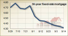 Mortgage rates for Sept. 14, 2011