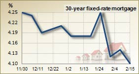 30 year fixed rate mortgage &#8211; 3 month trend