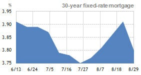 30 year fixed rate mortgage  3 month trend