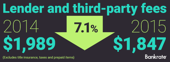 2014 aand 2015 comparison of lender and third-party fees | Bankrate.com
