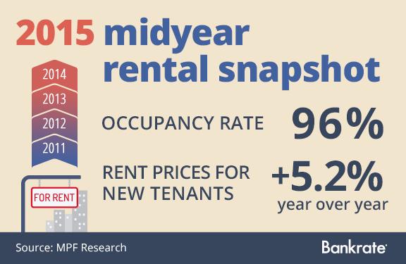 2015 midyear rental snapshot © Bigstock