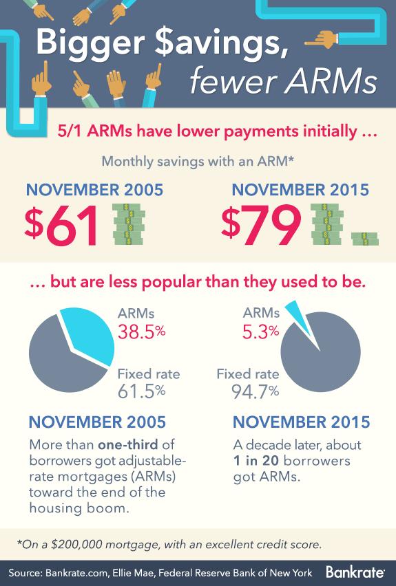 Bigger savings, fewer ARMs © Bigstock