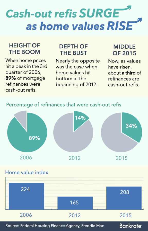 Cash-out refis surge as home values rise | Bankrate